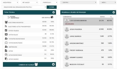 http://www.informe25.com/images/wp-content/uploads/2017/12/resultados2017-anzoategui.htm